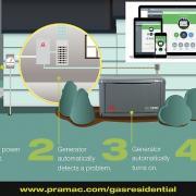 PRAMAC GA13000 13KVA/13KW LPG OR GAS HOME BACKUP GENERATOR
